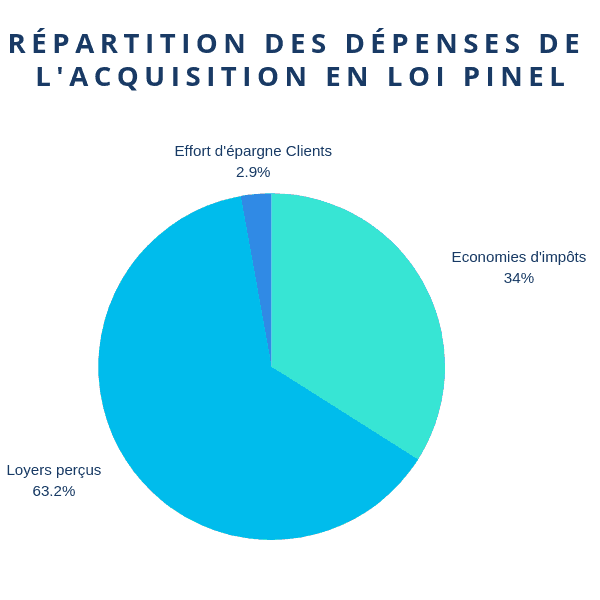 Répartition des dépenses de l'acquisition en loi Pinel